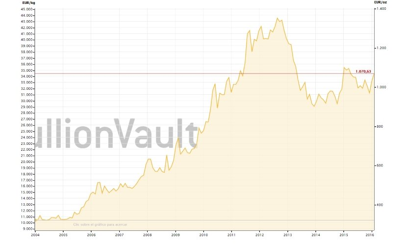 El precio de los pins de oro ha subido mucho en los últimos años